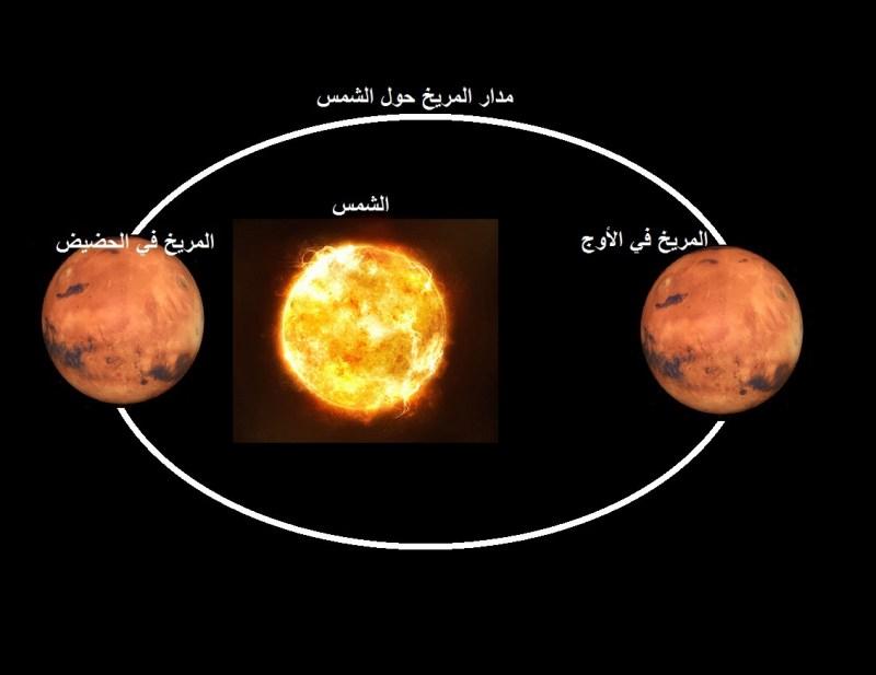 الكوكب الأحمر عند أبعد نقطة من الشمس الاثنين